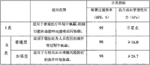 YY 0469-2011《医用外科口罩》技术标准要求