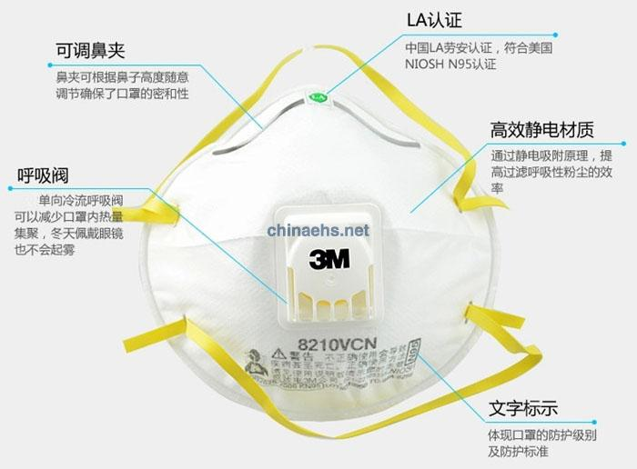 3M8210V N95带呼吸阀防尘口罩 特点